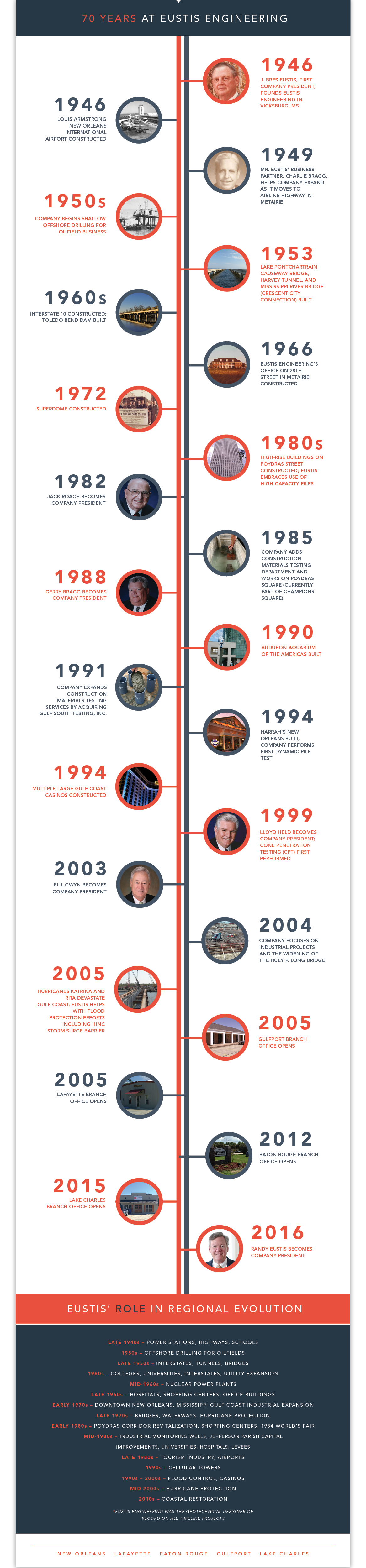 Timeline, Eustis Engineering